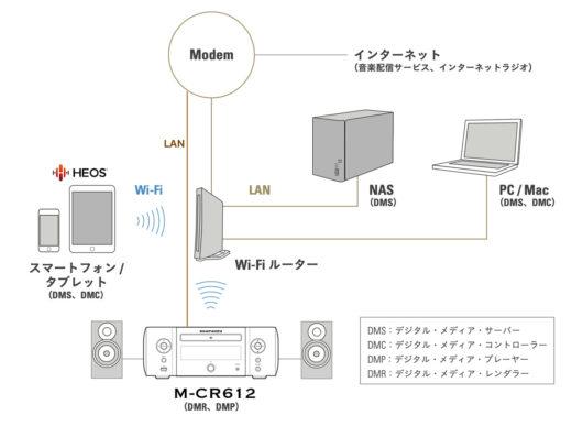 M-CR612の入力ソースの多様性/ネットワーク